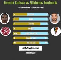 Dereck Kutesa vs Efthimios Koulouris h2h player stats
