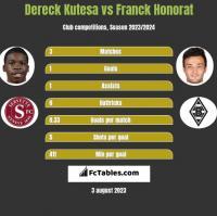 Dereck Kutesa vs Franck Honorat h2h player stats