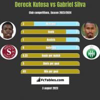 Dereck Kutesa vs Gabriel Silva h2h player stats