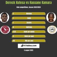 Dereck Kutesa vs Hassane Kamara h2h player stats