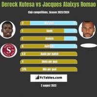 Dereck Kutesa vs Jacques Alaixys Romao h2h player stats