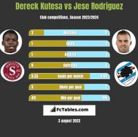 Dereck Kutesa vs Jese Rodriguez h2h player stats