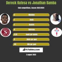 Dereck Kutesa vs Jonathan Bamba h2h player stats