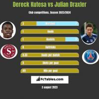 Dereck Kutesa vs Julian Draxler h2h player stats