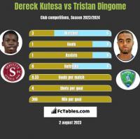 Dereck Kutesa vs Tristan Dingome h2h player stats