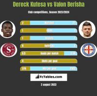 Dereck Kutesa vs Valon Berisha h2h player stats