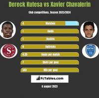 Dereck Kutesa vs Xavier Chavalerin h2h player stats