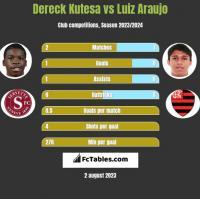 Dereck Kutesa vs Luiz Araujo h2h player stats