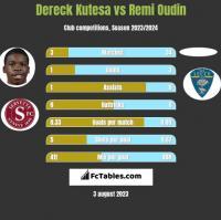 Dereck Kutesa vs Remi Oudin h2h player stats