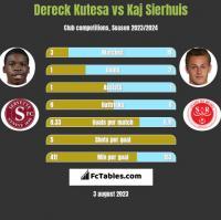 Dereck Kutesa vs Kaj Sierhuis h2h player stats