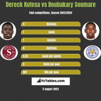 Dereck Kutesa vs Boubakary Soumare h2h player stats