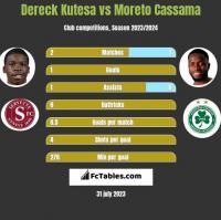 Dereck Kutesa vs Moreto Cassama h2h player stats