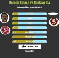 Dereck Kutesa vs Boulaye Dia h2h player stats