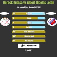Dereck Kutesa vs Albert-Nicolas Lottin h2h player stats