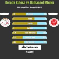 Dereck Kutesa vs Nathanael Mbuku h2h player stats