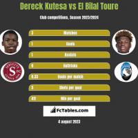 Dereck Kutesa vs El Bilal Toure h2h player stats