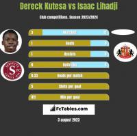 Dereck Kutesa vs Isaac Lihadji h2h player stats