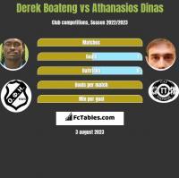 Derek Boateng vs Athanasios Dinas h2h player stats