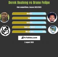 Derek Boateng vs Bruno Felipe h2h player stats