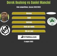 Derek Boateng vs Daniel Mancini h2h player stats