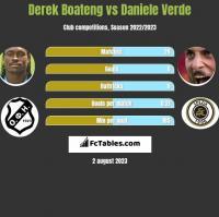 Derek Boateng vs Daniele Verde h2h player stats