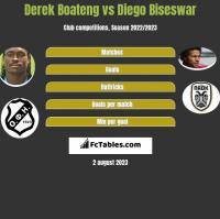 Derek Boateng vs Diego Biseswar h2h player stats