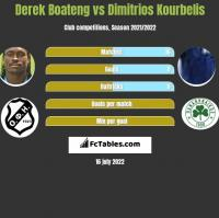 Derek Boateng vs Dimitrios Kourbelis h2h player stats