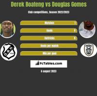 Derek Boateng vs Douglas Gomes h2h player stats
