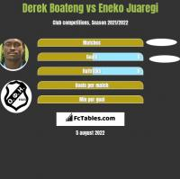 Derek Boateng vs Eneko Juaregi h2h player stats