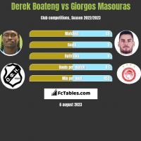 Derek Boateng vs Giorgos Masouras h2h player stats