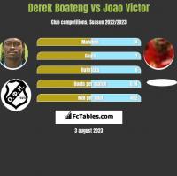 Derek Boateng vs Joao Victor h2h player stats