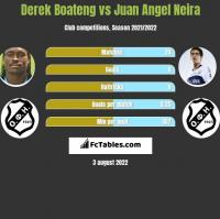 Derek Boateng vs Juan Angel Neira h2h player stats