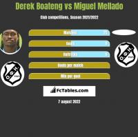 Derek Boateng vs Miguel Mellado h2h player stats