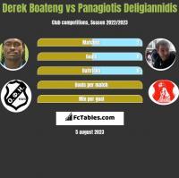 Derek Boateng vs Panagiotis Deligiannidis h2h player stats