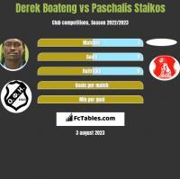 Derek Boateng vs Paschalis Staikos h2h player stats