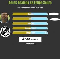 Derek Boateng vs Felipe Souza h2h player stats