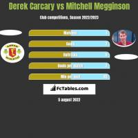 Derek Carcary vs Mitchell Megginson h2h player stats