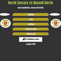 Derek Carcary vs Russell Currie h2h player stats
