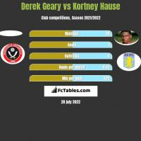 Derek Geary vs Kortney Hause h2h player stats