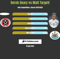 Derek Geary vs Matt Targett h2h player stats