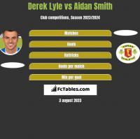 Derek Lyle vs Aidan Smith h2h player stats