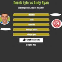 Derek Lyle vs Andy Ryan h2h player stats