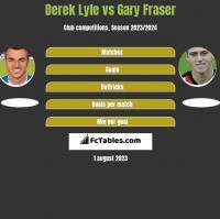 Derek Lyle vs Gary Fraser h2h player stats
