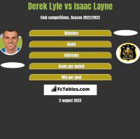 Derek Lyle vs Isaac Layne h2h player stats
