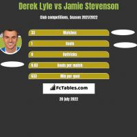 Derek Lyle vs Jamie Stevenson h2h player stats