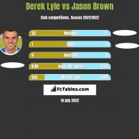Derek Lyle vs Jason Brown h2h player stats