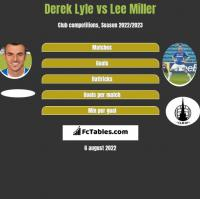 Derek Lyle vs Lee Miller h2h player stats