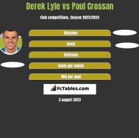 Derek Lyle vs Paul Crossan h2h player stats