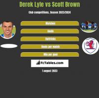 Derek Lyle vs Scott Brown h2h player stats