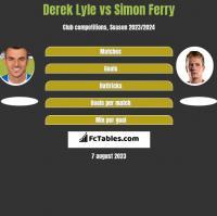 Derek Lyle vs Simon Ferry h2h player stats